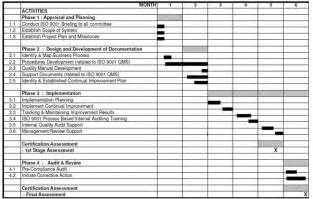 Audit Schedule Template Iso 9001 by Im25 4008 00lworldcommercefreightsystem Home