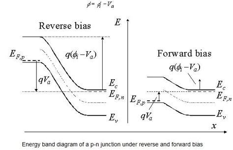 the pn junction diode gerold w neudeck forward and bias in pn junctions electronics world