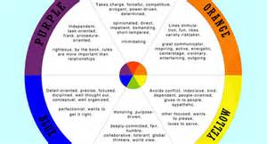 color wheel personality test image gallery personality colors