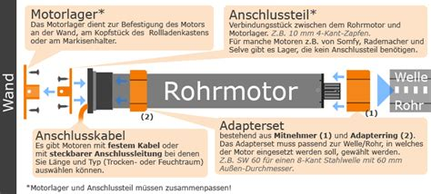 Becker Rolladenmotor Einstellen by Becker Elektronischer Rohrmotor F 252 R Markisen R50 E12 R50