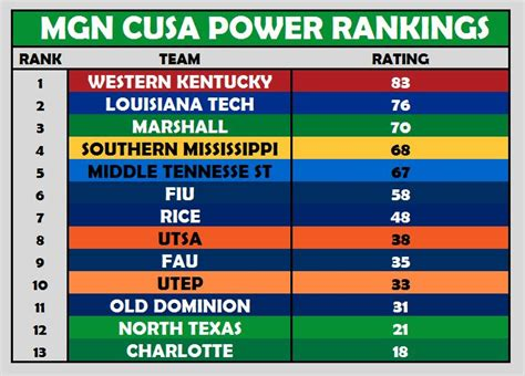 Western Kentucky Mba Ranking by Mgn Cusa Power Rankings Week 9 Green Nation