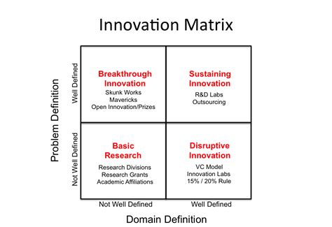 How To Manage Innovation R D Strategy Template