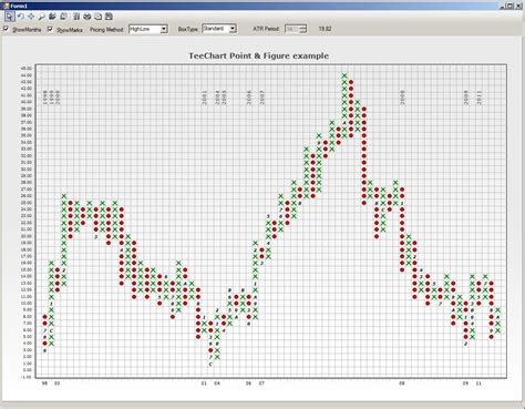 a chart steema teechart chart controls for net