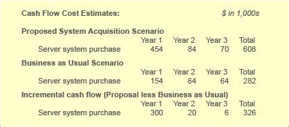 Columbia Mba J Term Cost by 17 Best Images About Business Analysis On