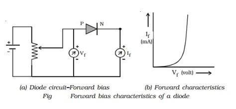 diode forward bias curve pn junction diode forward and bias characteristics study material lecturing notes