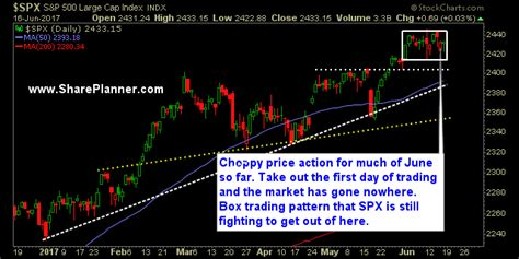 box pattern trading spx setting up with a darvas box breakout shareplanner