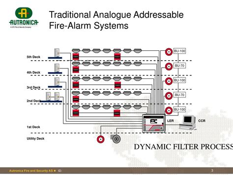 Alarm Addressable addressable alarm system related keywords