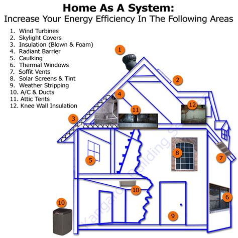 how to build a energy efficient house making your home energy efficient ecofriend