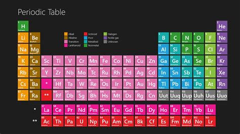 Periodic Table Changes Periodic Table Windows Store App The Ultimate Chemistry Student Companion Pureinfotech