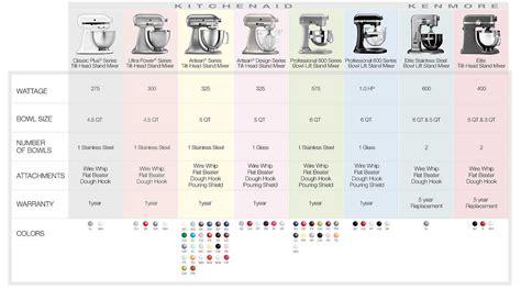 kitchenaid mixer comparison table kitchenaid stand mixer comparison chart we compare