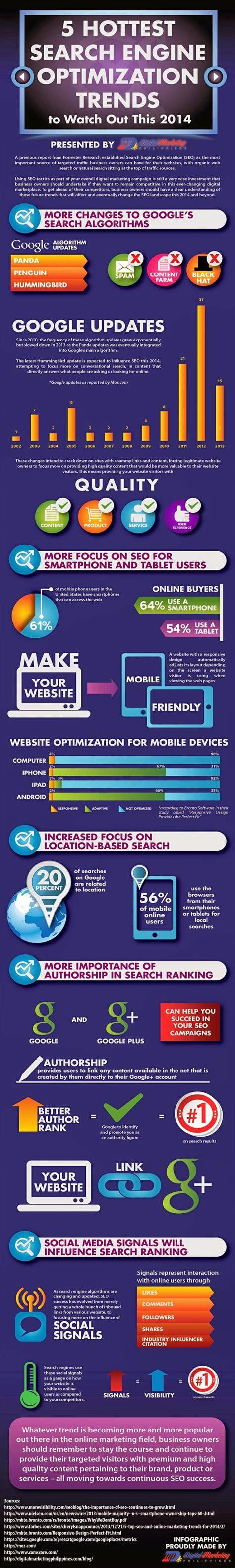 Malaysia Search Engine 5 Search Engine Optimization Trends 2014 Dcreative Web Design Graphic Design Malaysia
