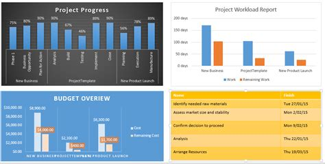 ms project 2013 report templates microsoft project tutorial free free project management