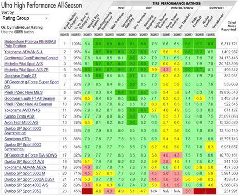 Tire Rack Ratings Chart tire comparison chart similiar snow tire comparison