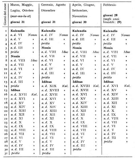 Calendario Giuliano I Calendari Dall Antica Roma Al Mondo Attuale Generazione X