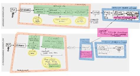 programming workflow untitled document fab cba mit edu
