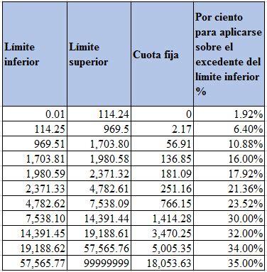sat tarifa mensual 2016 tarifa mensual para subsidio para el empleo 2016 tablas