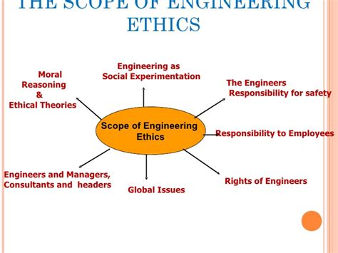 Engineering Ethics engineering ethics cases