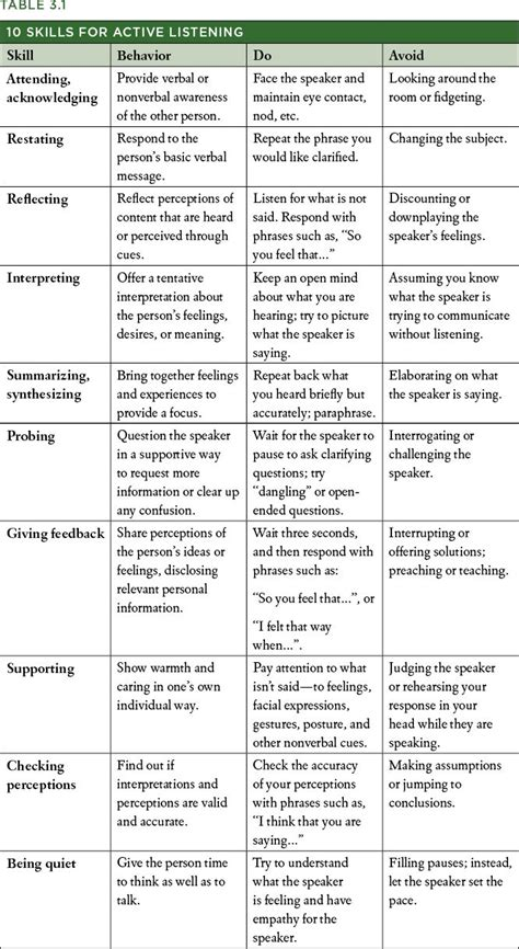 Effective Communication Worksheets Adults by Best 25 Listening Skills Ideas On