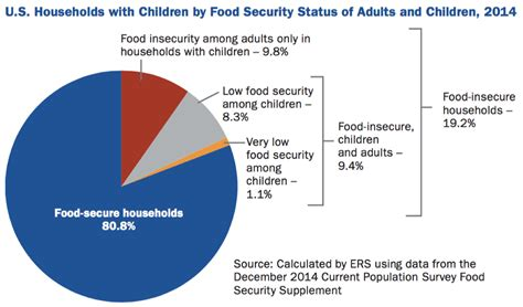 Food Insecure Children   The State of Obesity