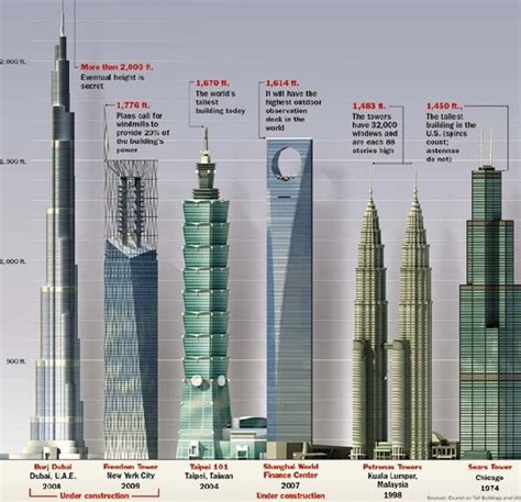 top structures in the world tallest building in the world mathspig