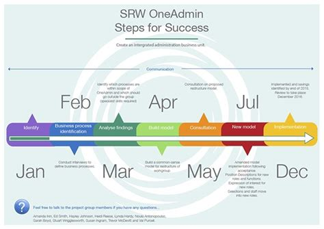 project timelines project timelines on behance