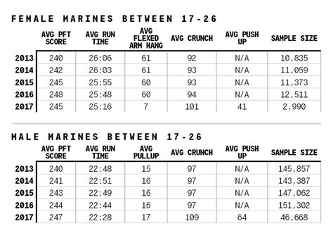 current navy prt standards exclusive preliminary results for the pft are in here s