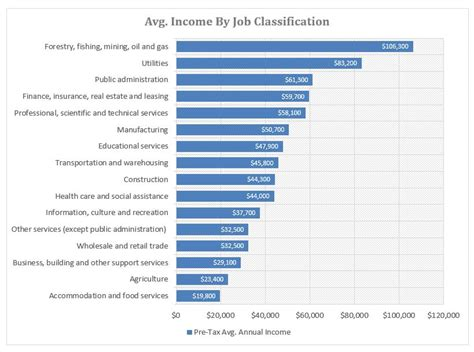 Average Mba Internship Hourly Salary by Average Income By Occupation Class