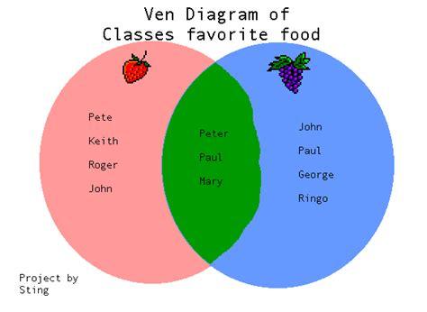 diagram elementary school venn diagrams