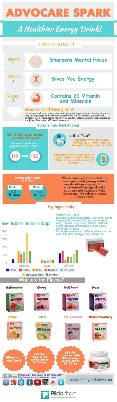 cloud 9 energy drink ingredients advocare spark piktochart visual editor