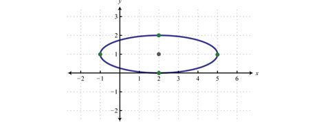conic sections for dummies image gallery ellipse graph