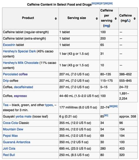 How much caffeine is in an espresso shot?   Coffee Stack Exchange