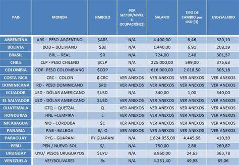 salario minimos costa rica 2016 salarios minimos primer semestre 2015 costa rica autos post