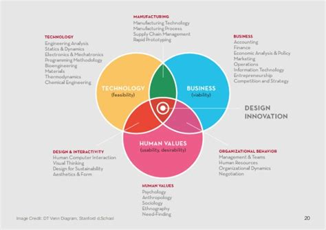 design thinking value design thinking bootc