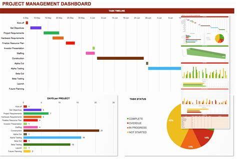project status dashboard template free powerpoint project status dashboard template awesome