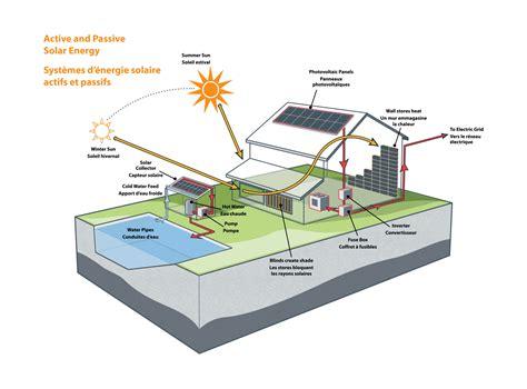 Small Footprint House Plans Let S Talk Energy Solar