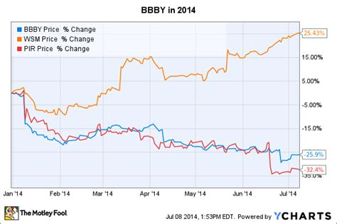 Bed Bath And Beyond Stock Price by Bed Bath Beyond Took Advantage Of Its Low Stock Price