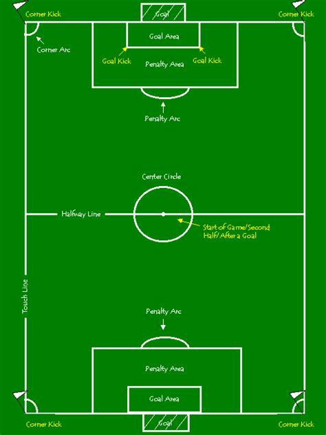 soccer diagram soccer field diagram pictures