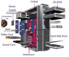Computer Desktop Components Computer Parts Basic Parts Of A Desktop Computer