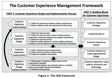 Respect The Customer Part 23820 by Towards A Holistic Customer Experience Management