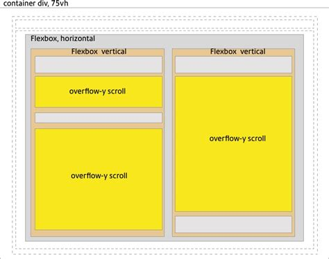 div scroll css css3 css scrolling divs in a flexbox broken on ie11