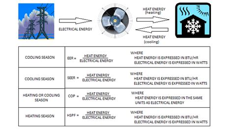 eer chart heat efficiency what you need to about seer