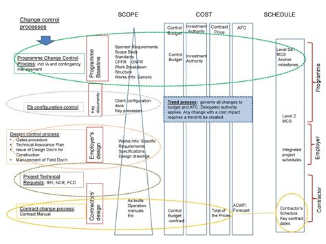 design management procedure change management crossrail learning legacy