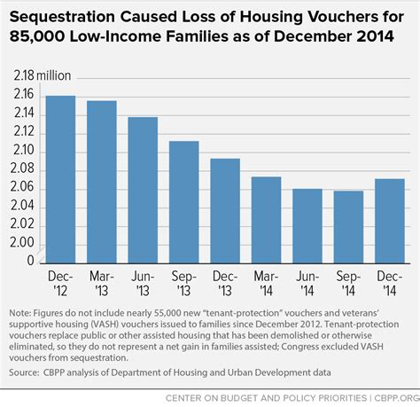 help for low income families to buy a house sequestration caused loss of housing vouchers for 85 000
