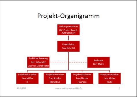 Word Vorlage Organigramm Projektmanagement24 Projekt Organigramm Als Powerpoint Vorlage Zum