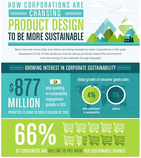 design for environment a guide to sustainable product development top 20 most sustainable multinational corporations