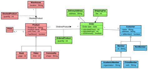 diagram astah tutorials for astah uml modeling unified modeling language and software modeling
