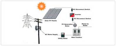 grid solar power system diagram free engine image for user manual