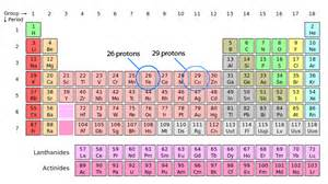 Periodic Table Protons Scientific Explorer Atoms Part 1 How Atoms Are Made