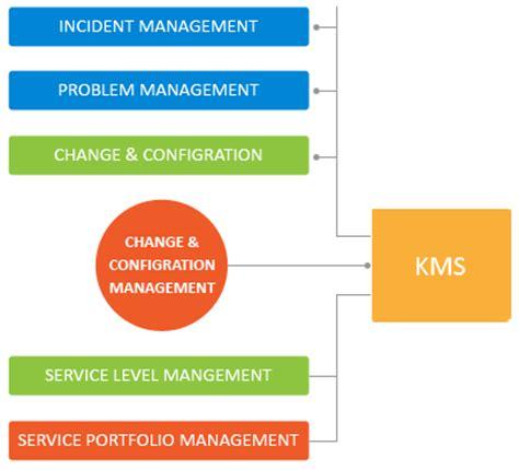 design knowledge management system flexsin knowledge management system web development