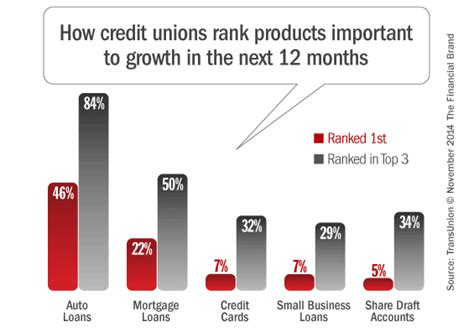 Forum Credit Union Car Loan Rates auto loans and apple pay critical to credit unions in 2015